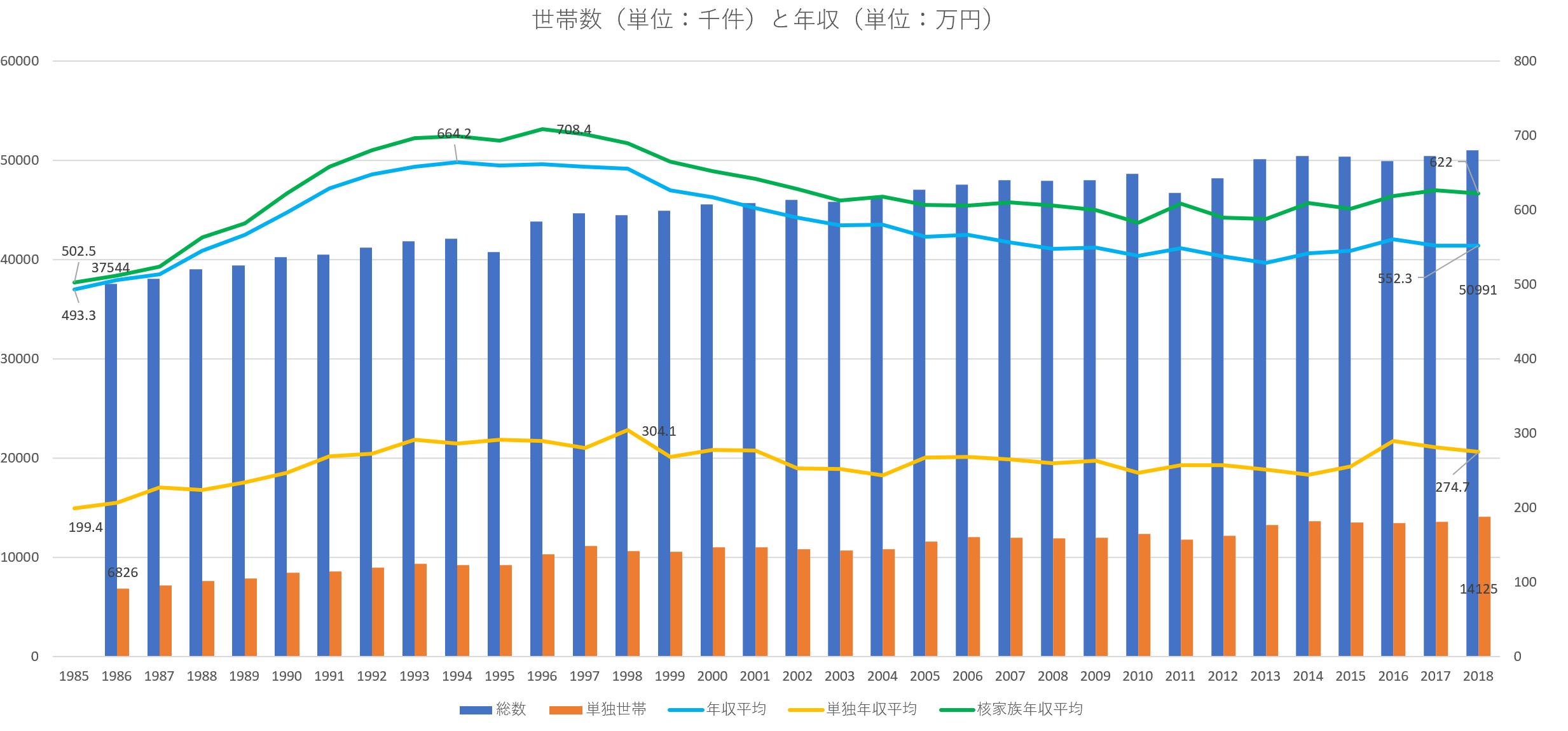 日本の世帯数と世帯年収