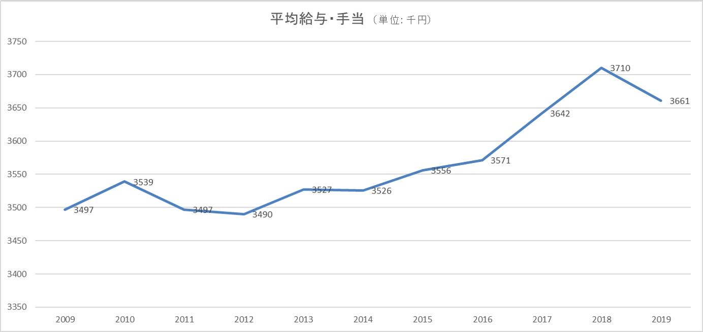 日本の平均給与